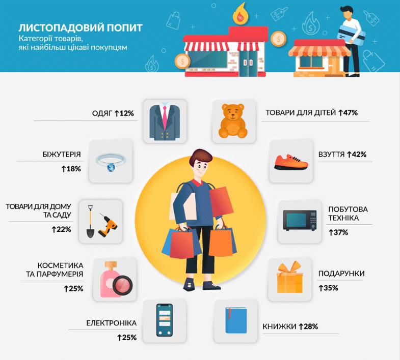 Якою буде Чорна П'ятниця в Україні. Скільки грошей витрачають українці і на що. Статистика розпродажів по всьому світу | WebDev & Seo #