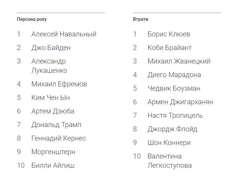 ТОП найпопулярніших запитів в пошуку Google за 2020 рік ✔️ Що шукають українці в Google ✔️ Найактуальніші теми 2020 року | WebDev&SEO #